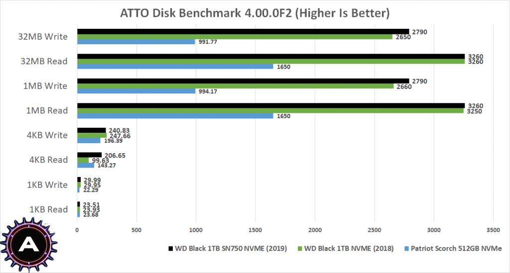 WD SN750 Black 1TB SSD Review – AdoredTV
