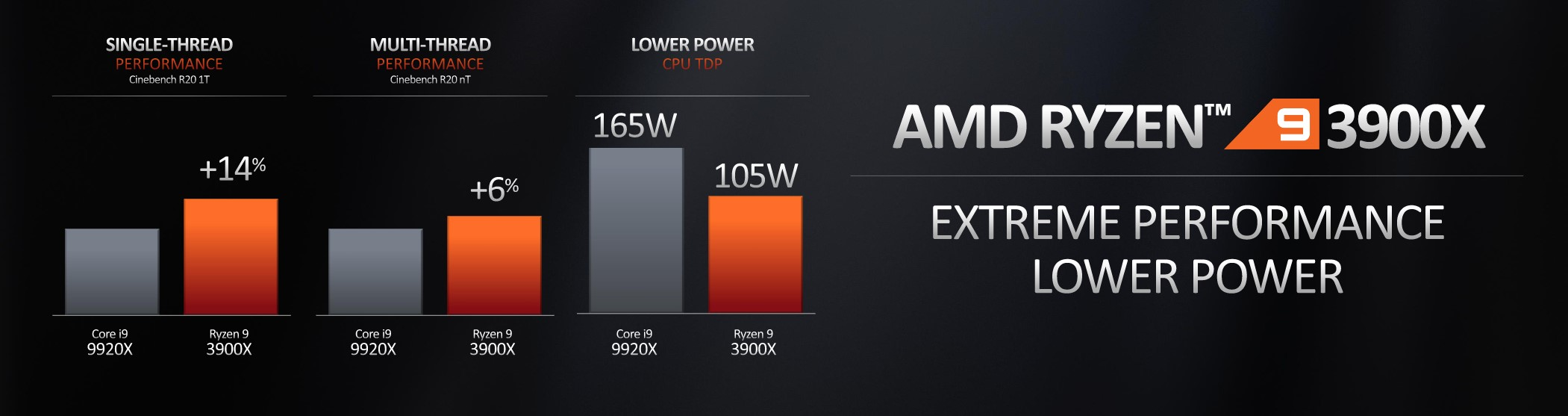 AMD Announces Ryzen 3000 Series CPUs – 15% Higher IPC and Up