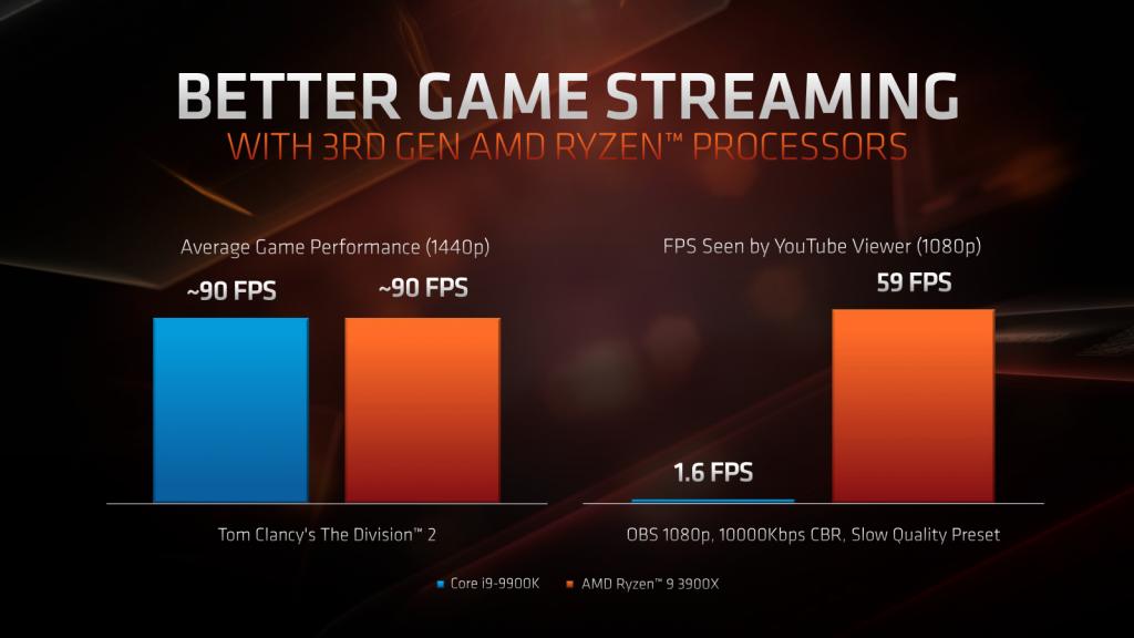 AMD Announces 16 Core Ryzen CPU and More At E3 – AdoredTV