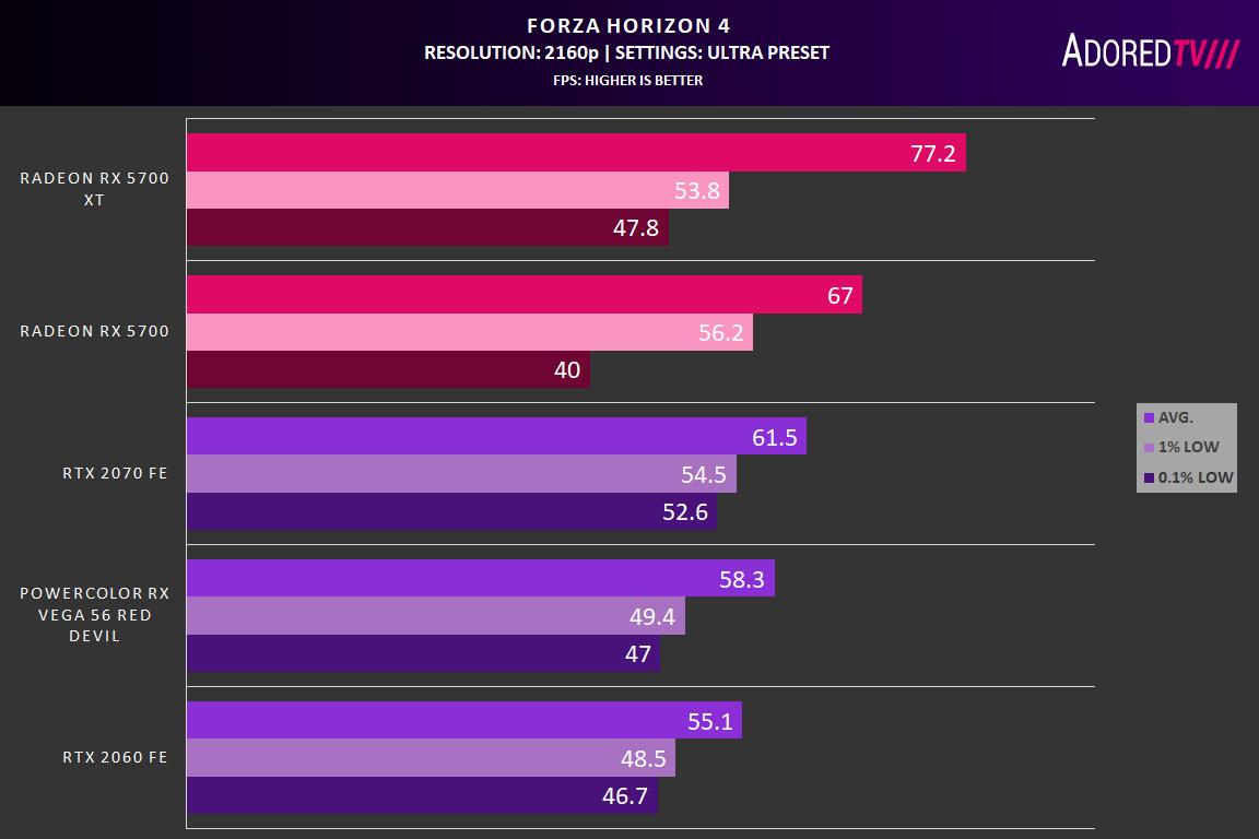 AMD Radeon RX 5700 XT and RX 5700 Graphics Card Review – Bringing