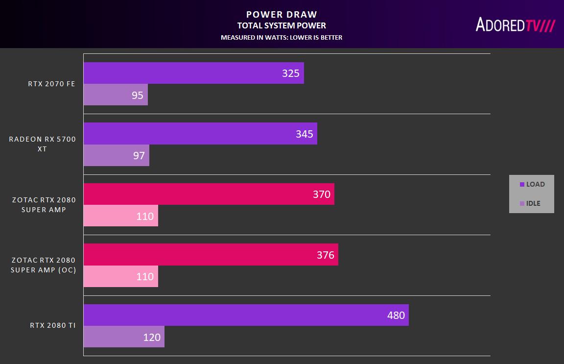 ZOTAC GeForce RTX 2080 SUPER AMP Graphics Card Review – AdoredTV