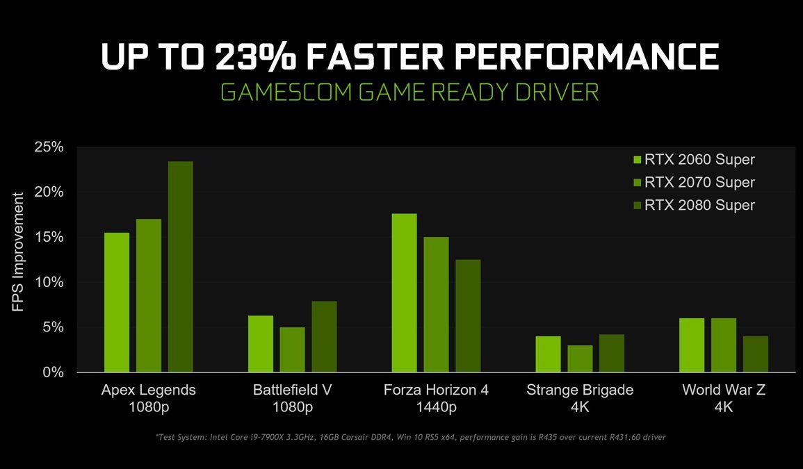 NVIDIA Releases Special Gamescom Game Ready Driver, More