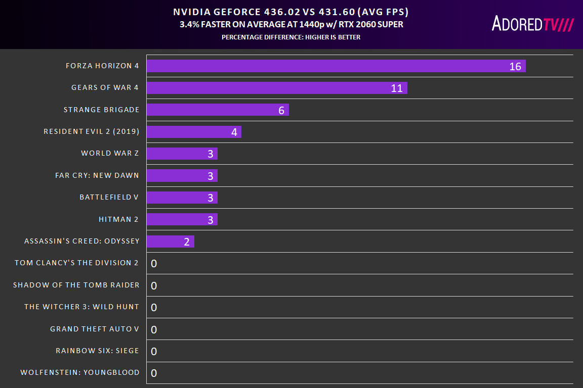 NVIDIA's Gamescom Driver Deep Dive – 15 Games Tested – AdoredTV