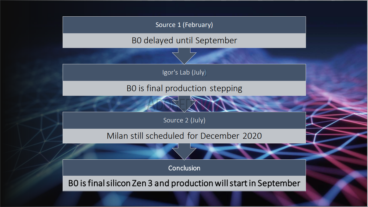 Exclusive Zen 3 To Feature Over 20 Higher Integer Performance Than Zen 2 Production In September Adoredtv
