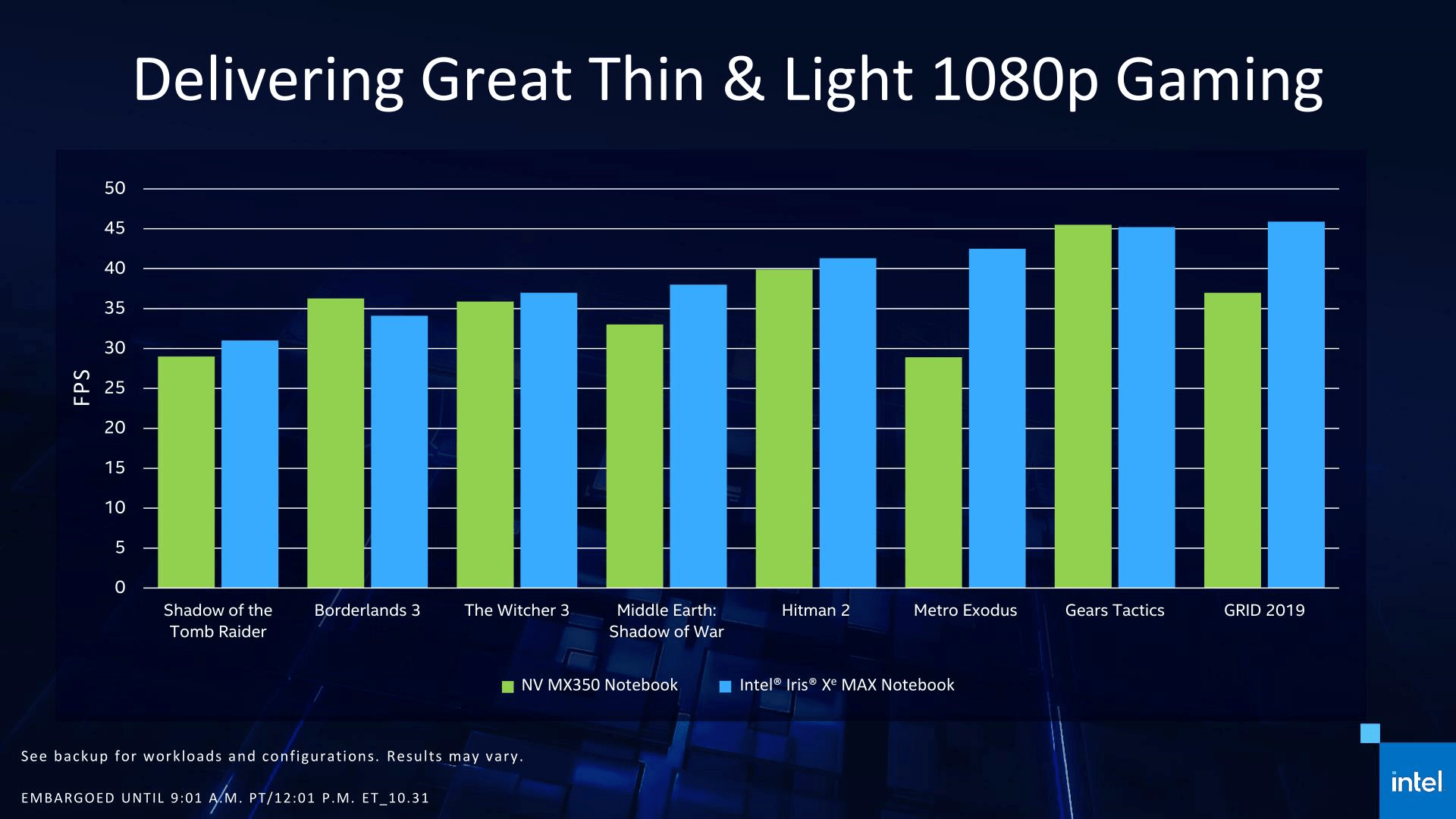 Intel Officially Launches Iris Max Based on DG1
